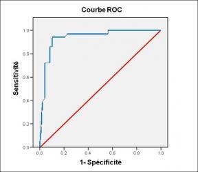 Performance diagnostique de l'interféron gamma dans l'identification de l'origine tuberculeuse des pleurésies exsudatives